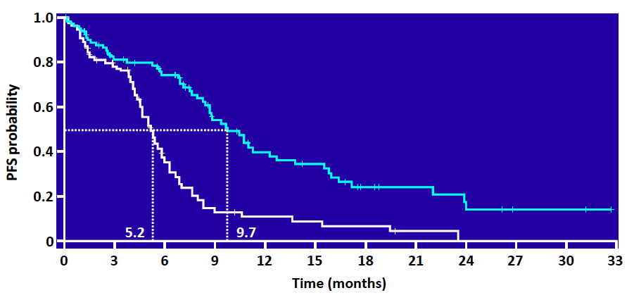 Progression-free survival (probability) Is PFS improved with irreversible EGFR-TKIs? Indirect comparison in patients with classical EGFR mutations in first-line Gefitinib:IPASS HR 0.48, p<0.