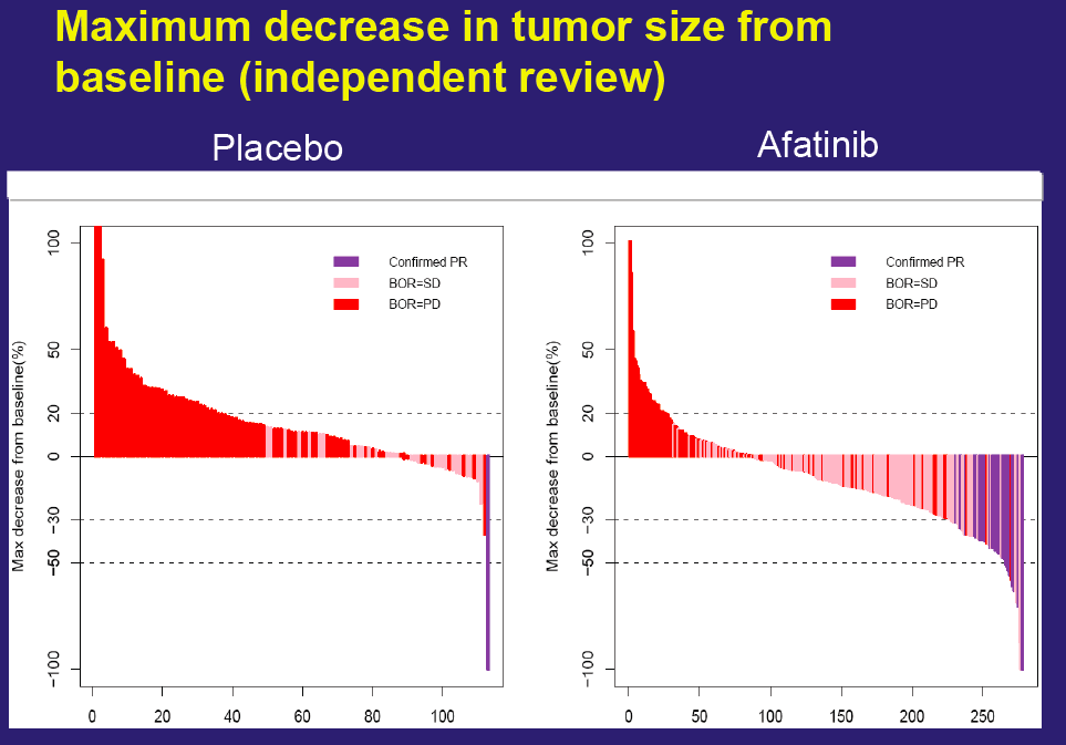 RR=8% LUX-LUNG 2-3-6 trials T790M Response rate (%) 14.