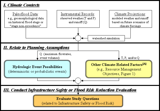 CWTS 10-02 15 Figure 3. Types of planning assumptions in hydrologic hazards and flood risk evaluations affected by climate information.