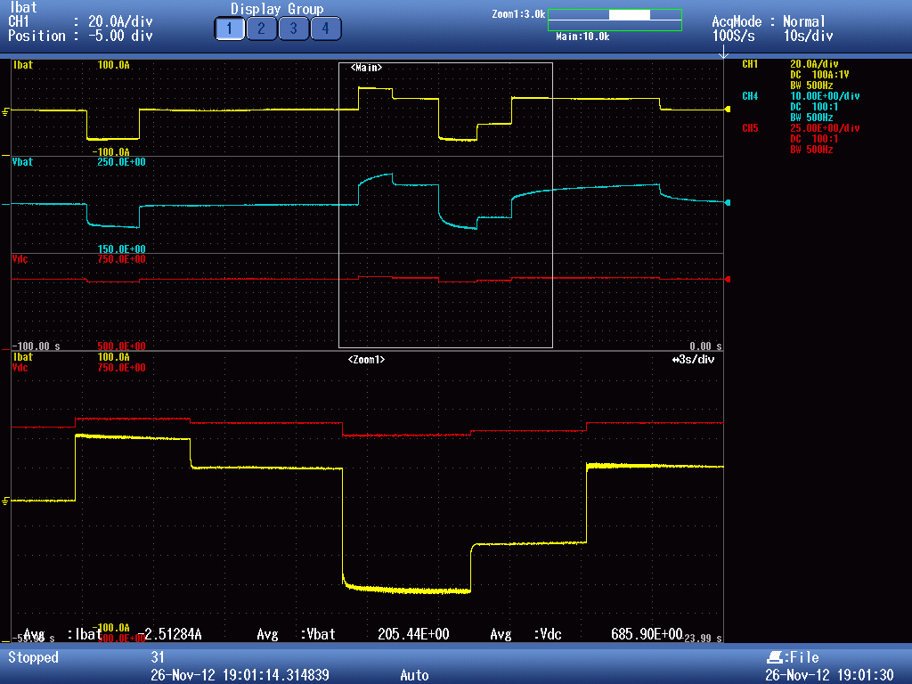 Laboratory setup Fig. A.9: Droop voltage control. Total battery current (yellow), battery voltage (cyan), dc bus voltage (red) As it can be seen in Fig. A.9, the dc bus voltage varies according to the implemented droop curve, as explained in Section 2.