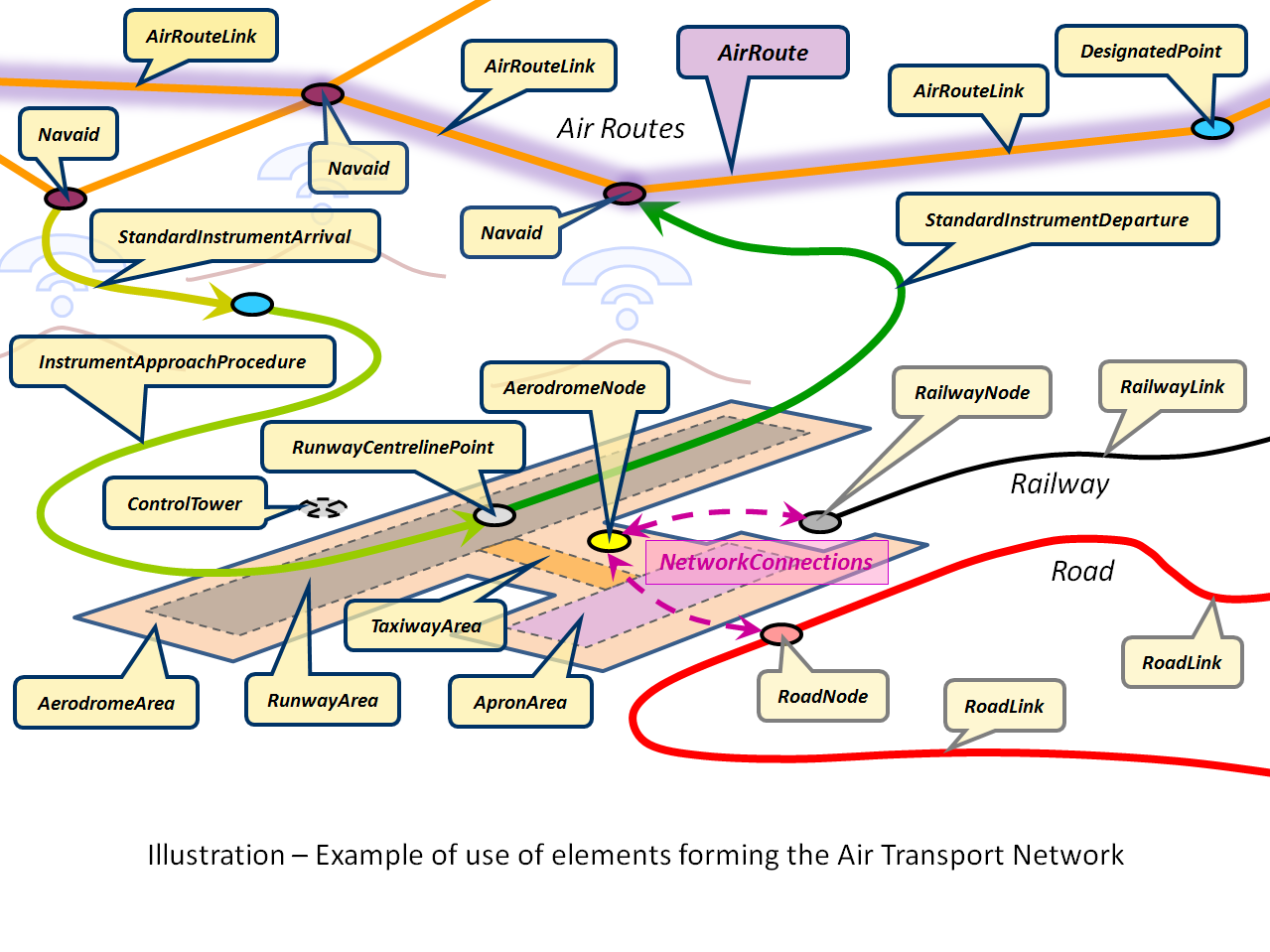 TWG-TN Data Specification on Transport Networks 2014-04-17 Page 107 Figure 39 UML class diagram: Air Transport