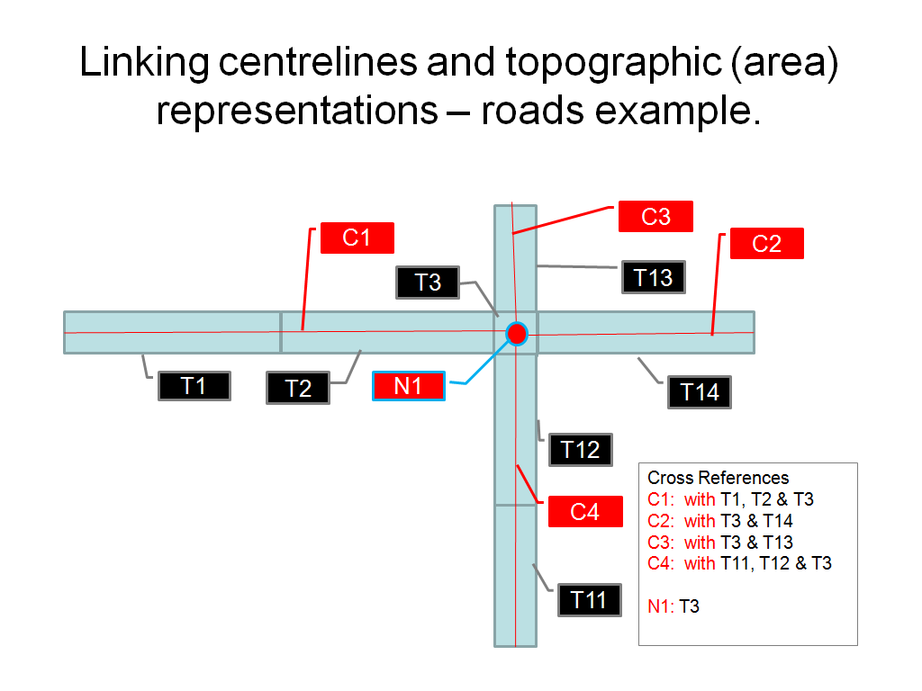 TWG-TN Data Specification on Transport Networks 2014-04-17 Page 233 Figure C1-2: Linking centrelines and physical (topographic) extents c) Logical model (the blue dashed line in Figure B1-1 above) is