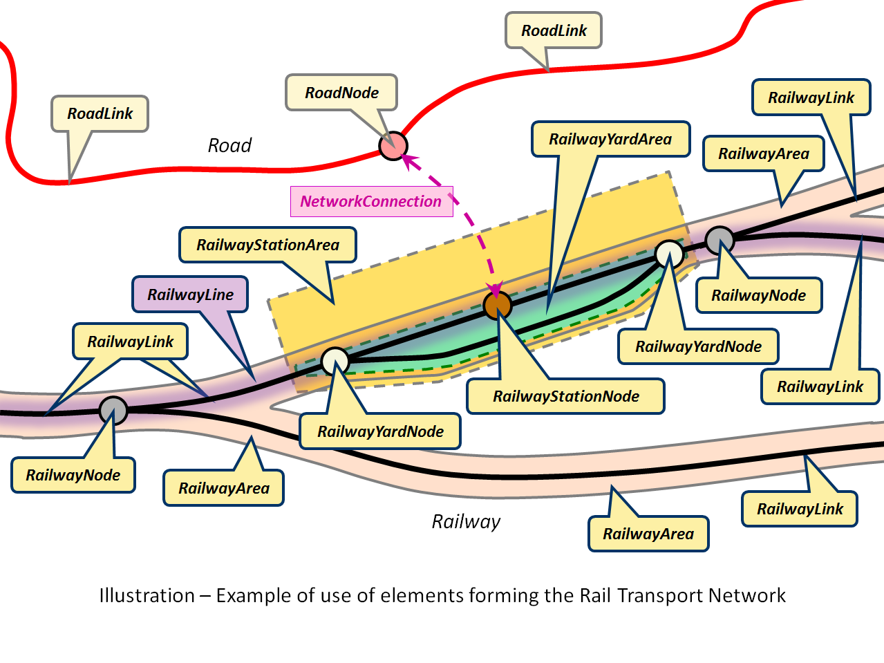 TWG-TN Data Specification on Transport Networks 2014-04-17 Page 71 Figure 23 Overview of the main Rail Transport Networks objects class Railway Transport Network: Enumerations and Code Lists