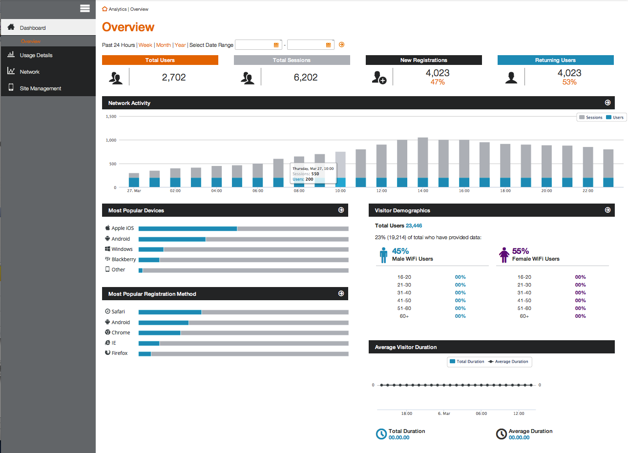 RICH DEMOGRAPHICS AND ANALYTICS SAMs also includes a powerful analytics dashboard that provides granular detail.