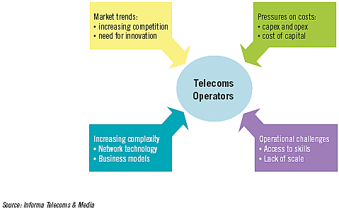 Access to competence and skills Lack of scale Illustration 3 Telecom operators' challenges/drivers for managed services show these market forces on the telecommunication operators in today's market.