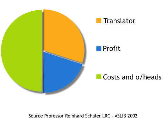 The net effect of this way of working is that half of the cost of translation is taken up by project management and manual data handling: Figure 2: True Cost of Translation XTM completely breaks this