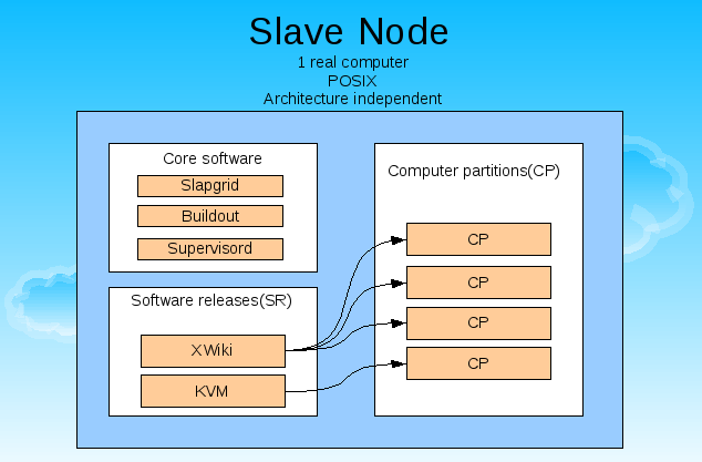 Implementation and Testing of Cloud Research Platform POSIX operating