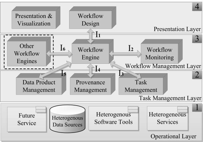 II. RELATED WORK The deployment and management of workflows over the current existing heterogeneous and not yet interoperable Cloud providers, however, is still a challenging task for the workflow
