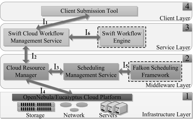 addressed by the standardization of interfaces, workflow models, and workflow run models, so that a scientific workflow or its constituent sub-workflows can be scheduled and executed in multiple