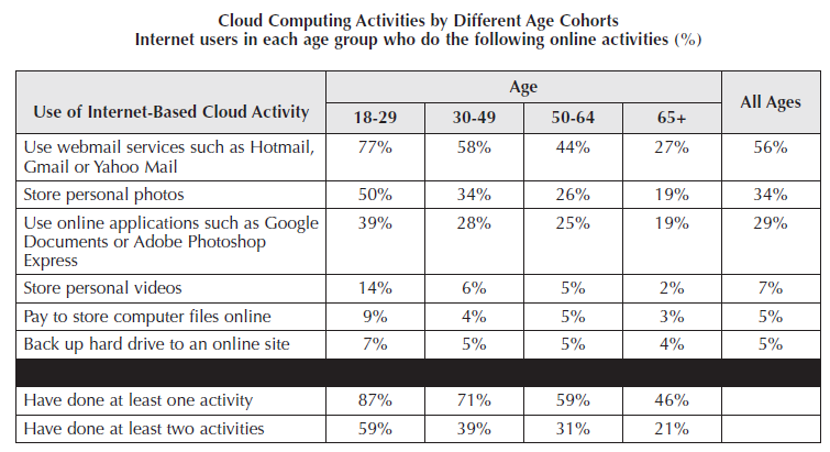 Figure 8 Cloud activity by American users (Source: Horrigan 2008) Global Trends Cloud computing was changing the pattern of IT usage around the world.