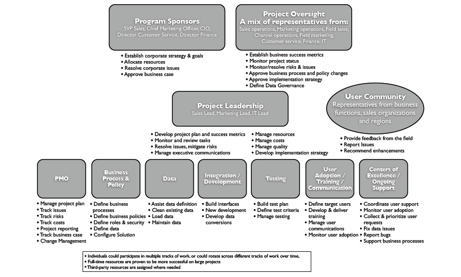 Figure 12 Example of a program governance chart (Source: Salesforce.