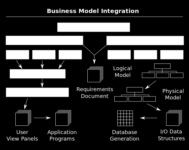 Figure 14 Business Integration Model (Source: Google - Business Model Integration Images) The integration part, which dealt with connecting the migrated system with other parts of the legacy systems,