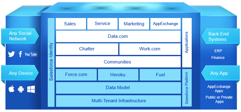 Introduction to Salesforce Cloud