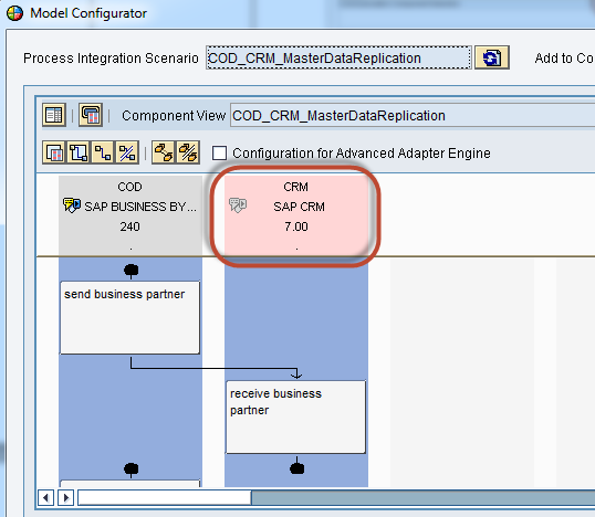 How to Configure Integration between SAP CRM and SAP Cloud for Customer using SAP Process Integration 44 3.