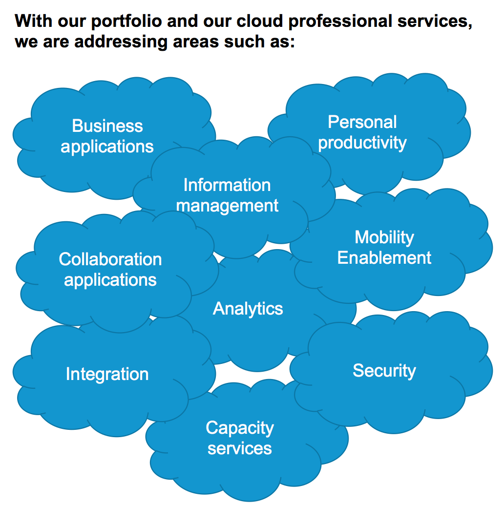 Tieto s cloud portfolio includes among others: Tieto cloud solution name Description Cloud solution group Tieto EMS Media asset management SaaS Media Tieto EMS Content delivery platform SaaS Media