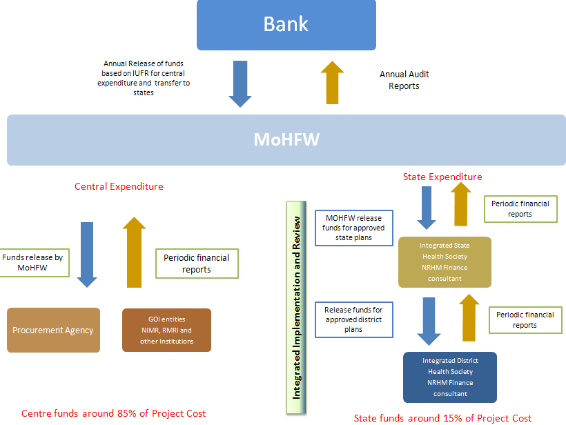 Figure 3-7 : Flow of Funding and Reporting for the World Bank Support Project Source: PIP, NVBDCP 3.3.3. Progress so far 15 The API for Malaria is under 1.3 per 1000 population at 0.