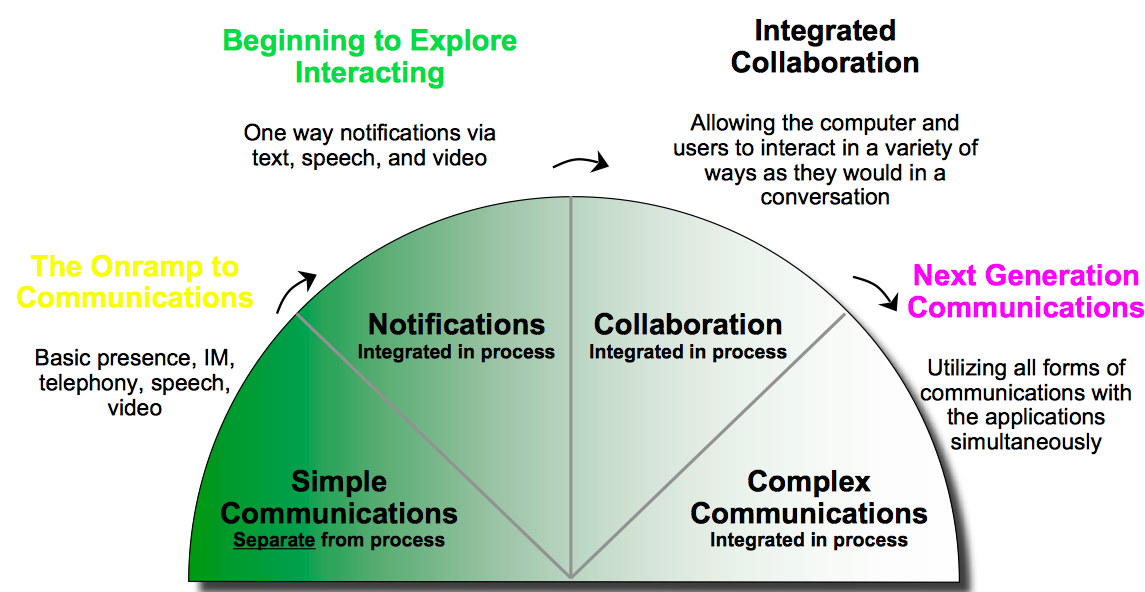 Implementation Stages in Communications Enabled