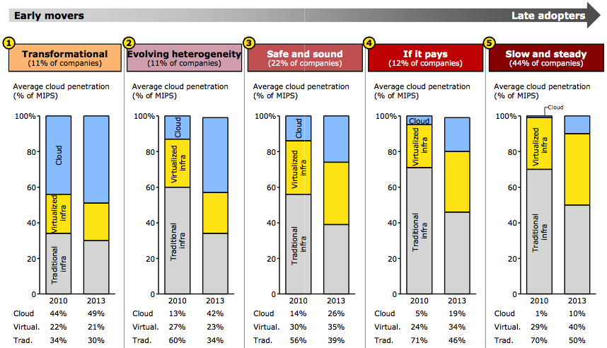 Customers will continue to have mixed IT environments for a long time Note: Numbers may not add up due to rounding Source: Bain cloud computing survey, April 2011, n=494 NYC Bain Cloud Computing POV