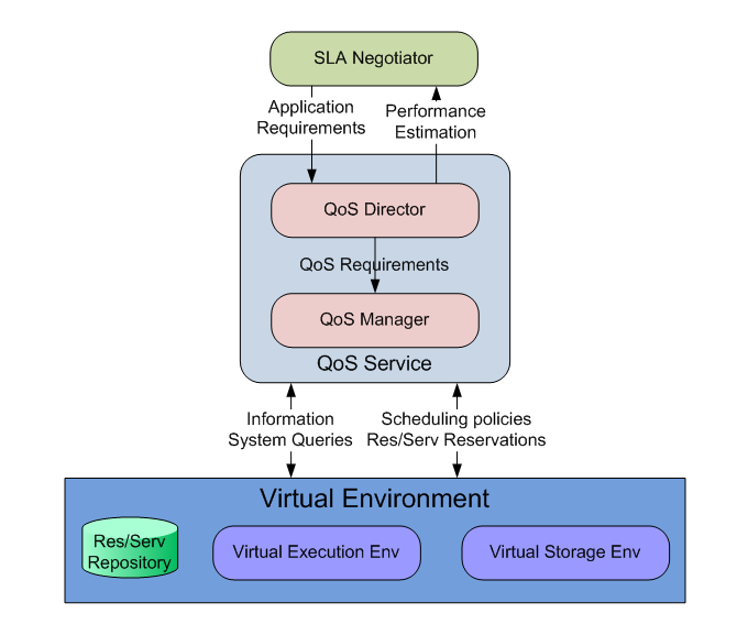 4 Aversa et al. (a) QoS/SLA and Virtual environment architecture (b) interactions with the C@H infrastructure Fig.