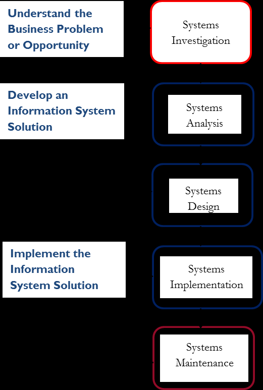 Frame of Reference development cycle which includes the steps of: (1) investigation; (2) analysis; (3) design; (4)