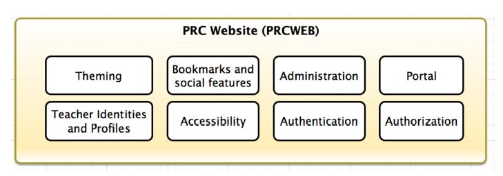 Access to the PARCC Tools, Resources, and Materials While many resources are already available on the PARCC website (http://www.parcconline.