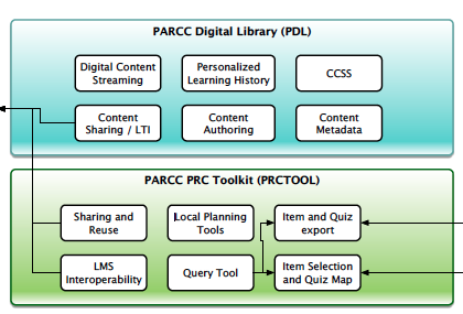 Figure 2. The PARCC digital library and the PARCC PRC toolkit.