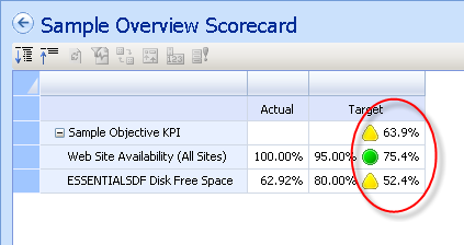 50 Scored Objective KPIs To display a score for an objective KPI, edit the target value calculation field in the KPI editor.