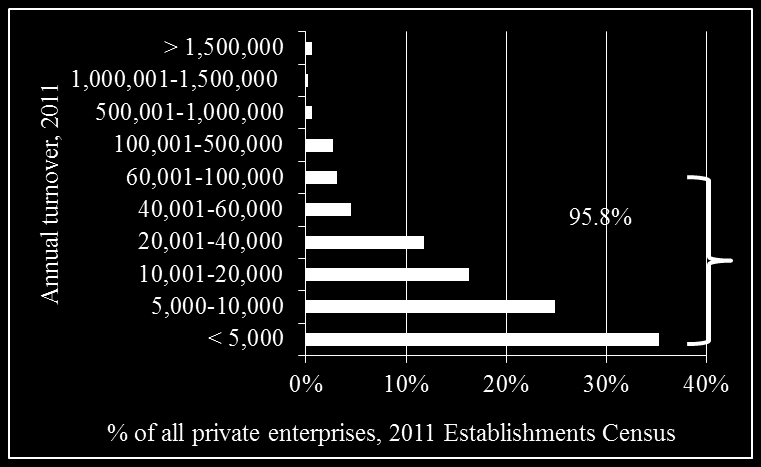 Jordan enterprises small in revenue size and start-up financing requirements In 2011, 35% of active establishments reported annual revenues of < JD 5,000 60% no more than JD 10,000 95.