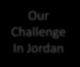 Home Energy Challenges No indigenous energy resources High dependency on imported energy Our Challenge In Jordan Primary energy