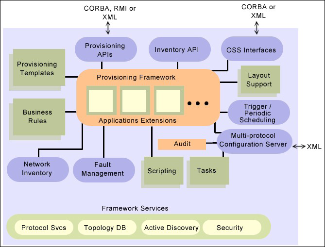 WebNMS Framework Provisioning Architecture AdventNet s provisioning module is designed to meet the challenges of complex provisioning applications.