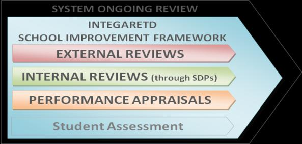 Whilst Assistant Directors for Internal and External Reviews, have distinct responsibilities for their respective areas, the shift to an Integrated School Improvement Framework approach, led to a