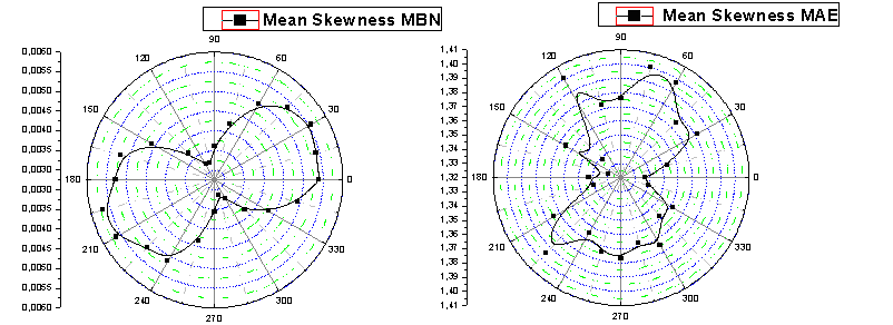 Figure 10. Polar map of MBN (left) and MAE (right), RMS values. Figure 11.