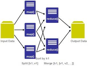 Figure 2: MapReduce Master/slave MapReduce[14] is a simple programming model for processing huge data sets in parallel. MapReduce have master/slave architecture this is shown in figure 2.