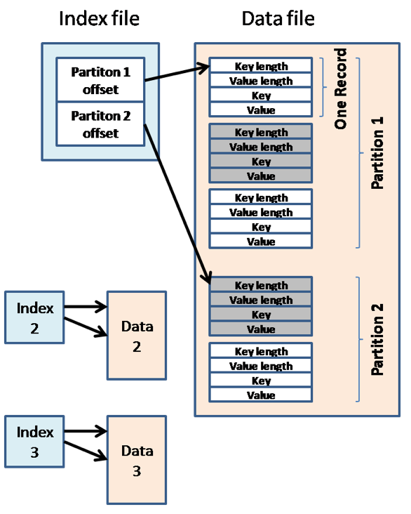 Hadoop MapReduce in details Shuffle and Sort: the Map