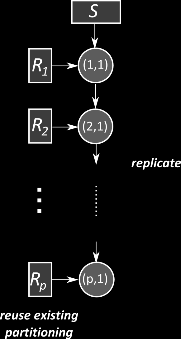 Asymmetric Fragment-and-Replicate Join We can do better, if relation S is much smaller than R. Idea: Reuse the existing partitioning of R and replicate the whole relation S to each node.