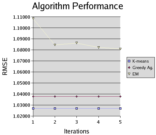 36 Figure 4.2. RMSE versus algorithm iteration chart made for a movie is the mean of scores made by users who have rated that particular movie.