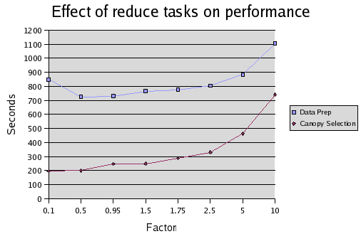 44 Figure 4.4. Plot of effect of reduce tasks on performance of this is the Data Preparation MapReduce where the reduce step simply concatenates the raterid-rating pairs it receives for each movieid