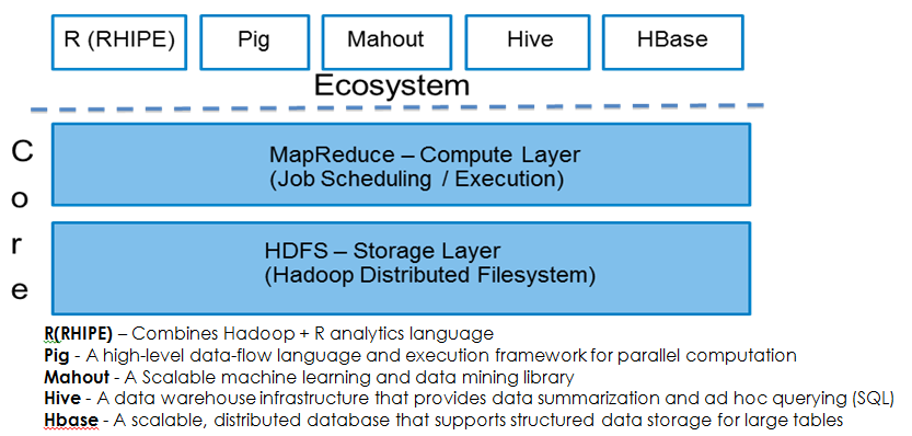 As genomics has very large, semi-structured, file-based data and is modeled on postprocess streaming data access and I/O patterns that can be parallelized, it is ideally suited for Hadoop.