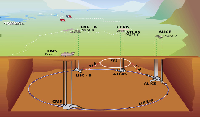 by analyzing HI collisions. Figure 2.2: Schematic view of the CERN and LHC facilities.