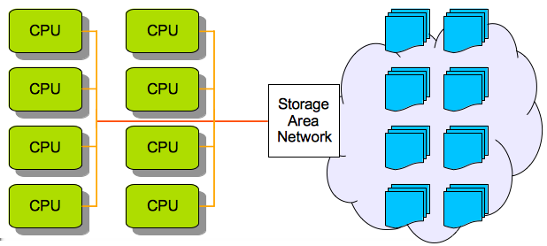 usually becomes a bottleneck that can be easily saturated by I/O bound applications especially when scaling up. Figure 4.2: Traditional computing model with separate computing and storage resources.