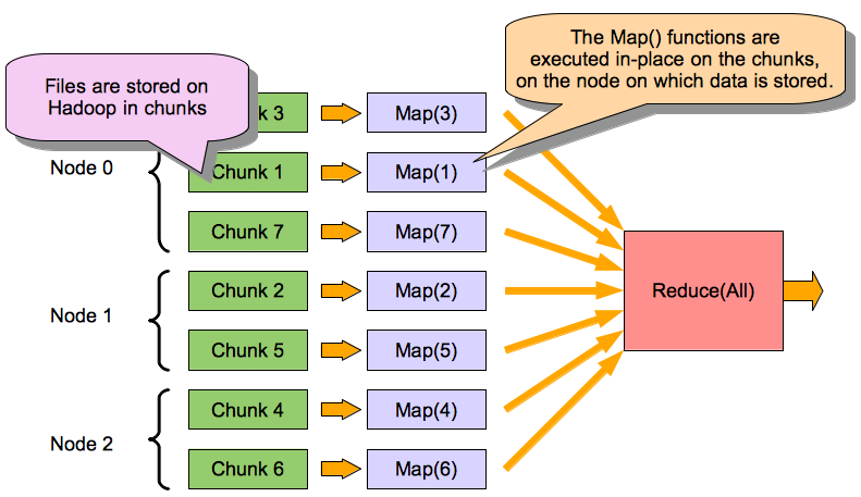 Figure 4.4: The Hadoop MapReduce model. the work can be rescheduled, assuming the input data is still available.