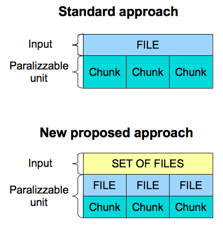 Figure 6.1: The standard and new proposed approach. be defined to process a chunk (which now corresponds to an entire file) in one go, solving both problems 1. and 2.