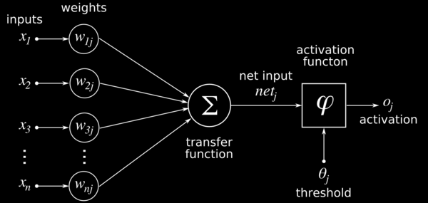 Artificial Neural Networks An n-dimensional input vector x is mapped to output
