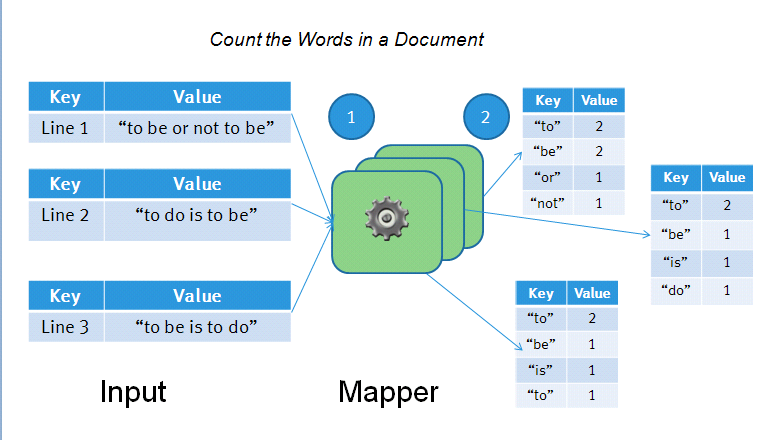 The Map part of MapReduce Transform (Map) input values to output values: <k1,v1> <k2,v2> Input Key/Value Pairs For instance, Key = line number, Value = text string Map Function Steps to transform