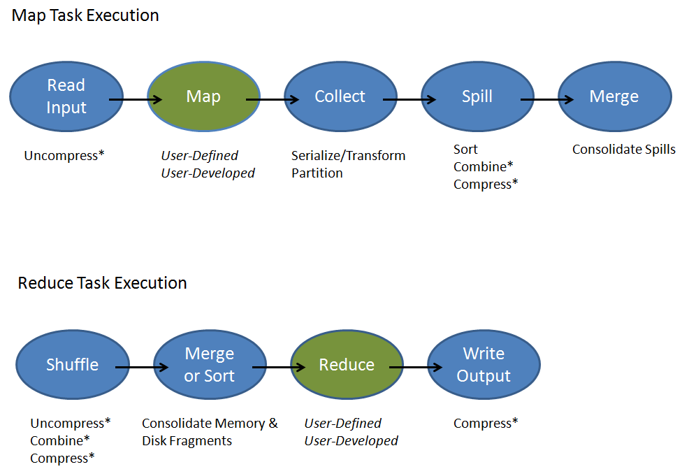 2. A map phase where the user-defined and user-developed map function is processed to generate the map-output data. 3.