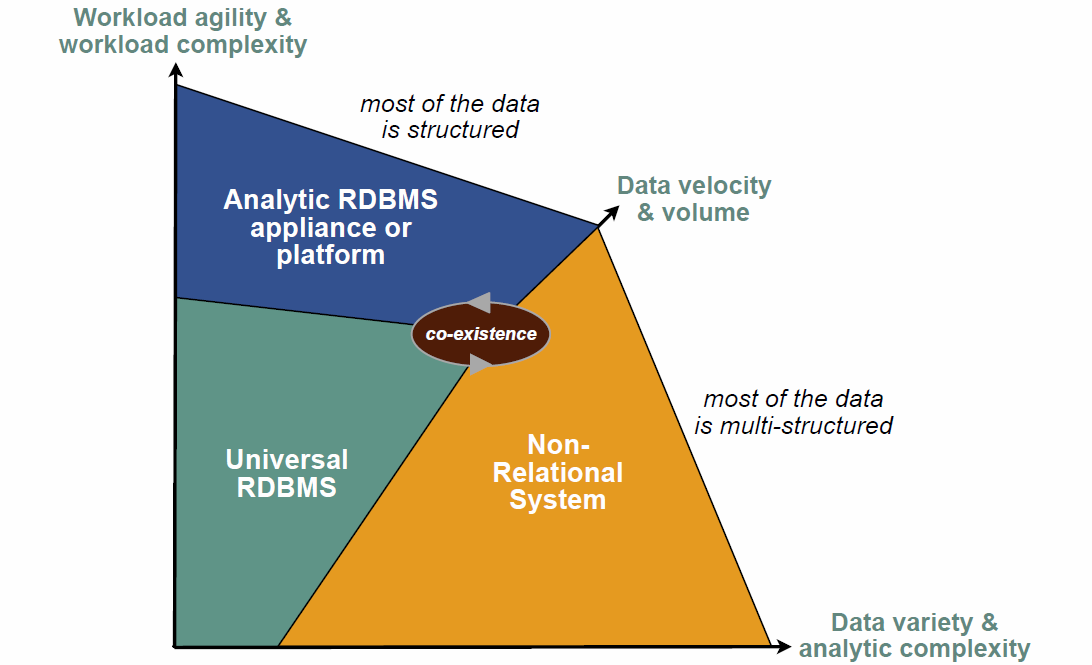 BIG DATA: THE EXTENDED DATA WAREHOUSE Source
