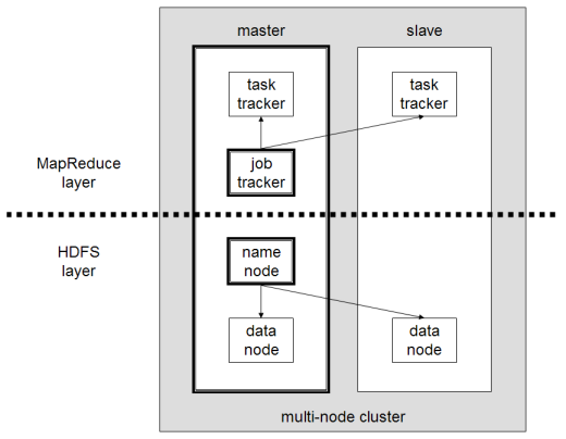 COMPLEX HADOOP ARCHITECTURE Similar to a simple architecture but with