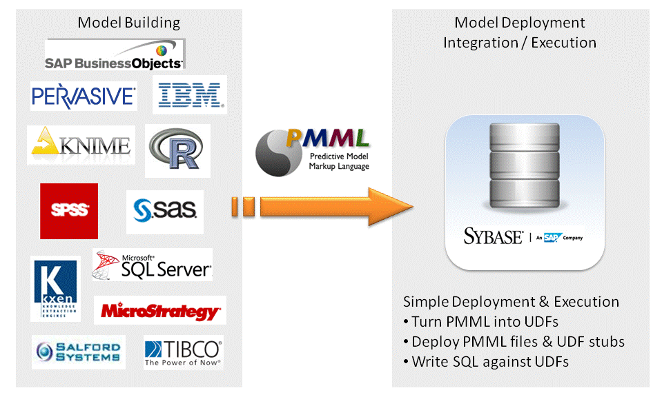 PMML PLUG-IN FOR SYBASE IQ Open Standard Agile Deployment of Predictive Analytics IQ In-database scoring Any