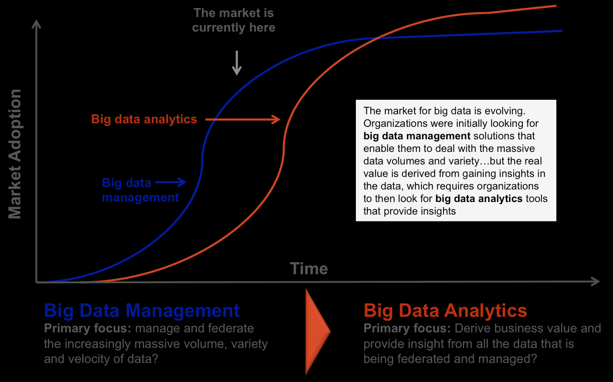NEW FOCAL POINT FOR BIG DATA BIG DATA