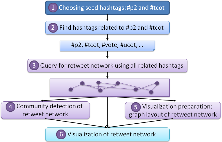 social communication networks can be observed. Our explanation in this section focuses on analysis of the retweet network, though implementations for the mention network are similar. 3.